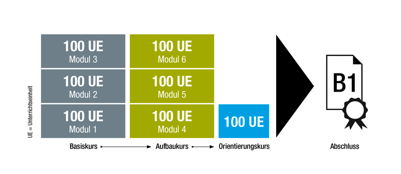 Integrations Sprachkurse Bamf Psakademie Nürnberg